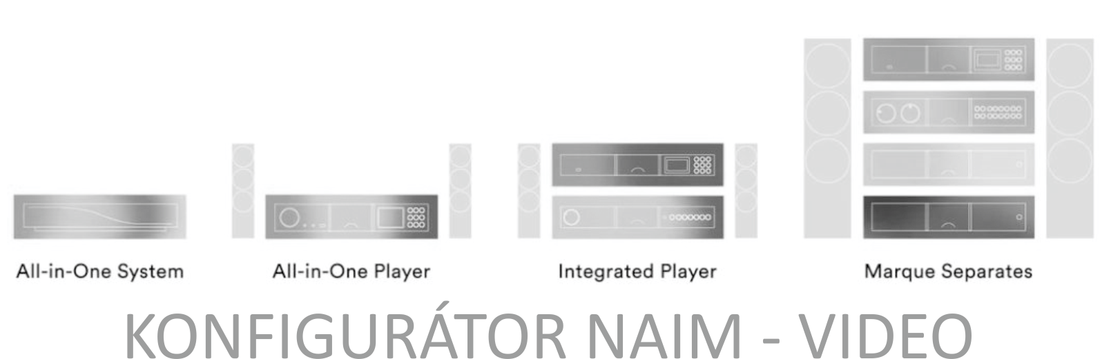 How to configurate and build Naim Audio system